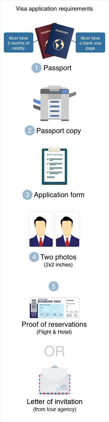 Visa application requirements